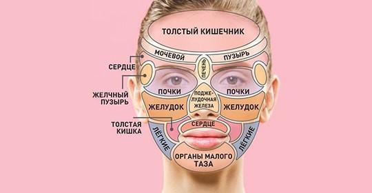 Можно ли поставить диагноз по лицу?